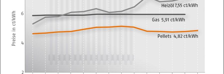 Pelletpreis steigt im September leicht
