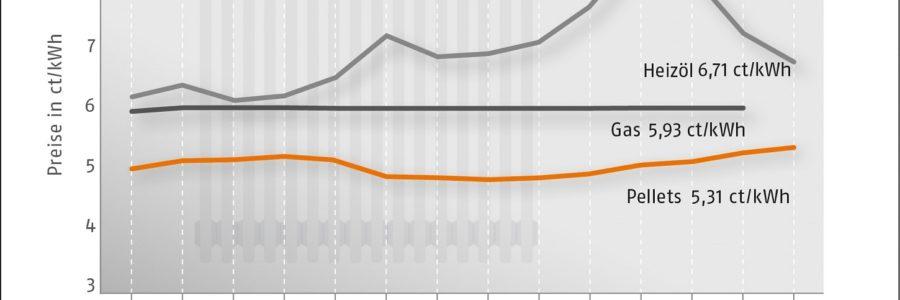 Pelletpreis steigt im Januar
