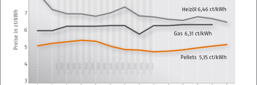 Pelletpreis steigt etwas an zum Jahresende